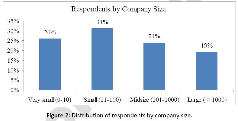 business-economics-respondents-company-size