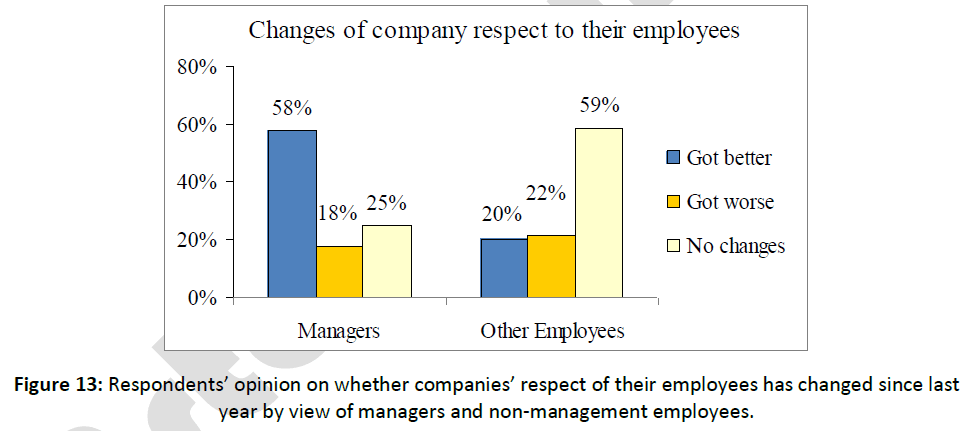 business-economics-respondents-employees-managers