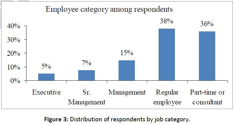 business-economics-respondents-job-category