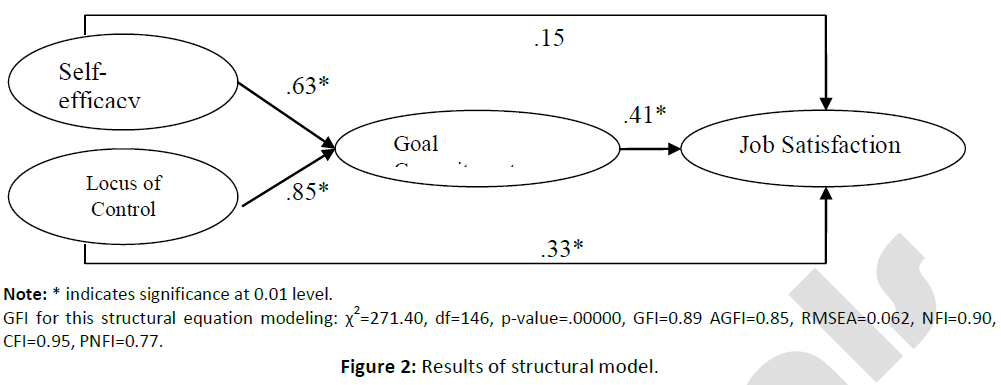 business-economics-results-structural-model