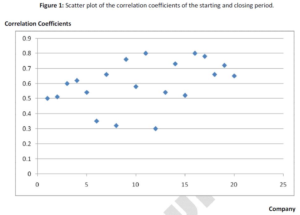 business-economics-scatter-correlation-coefficients