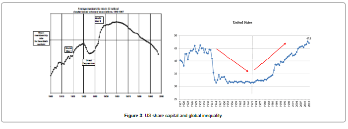 business-economics-share-capital-global-inequality