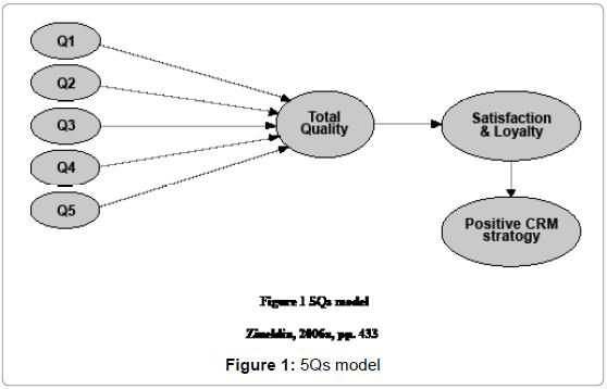 business-financial-affairs-5qs-model