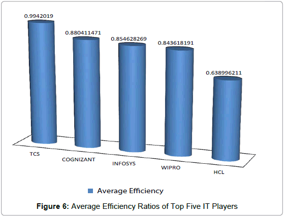 business-financial-affairs-average-efficiency-ratios