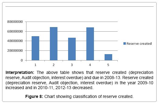 business-financial-affairs-chart-showing-reserve