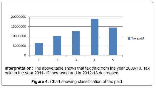business-financial-affairs-chart-showing-tax