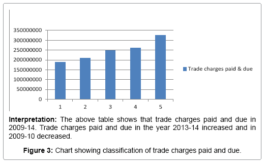 business-financial-affairs-chart-showing-trade