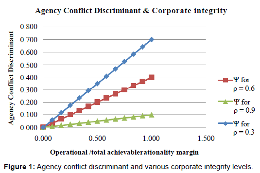 business-financial-affairs-conflict-discriminant-corporate
