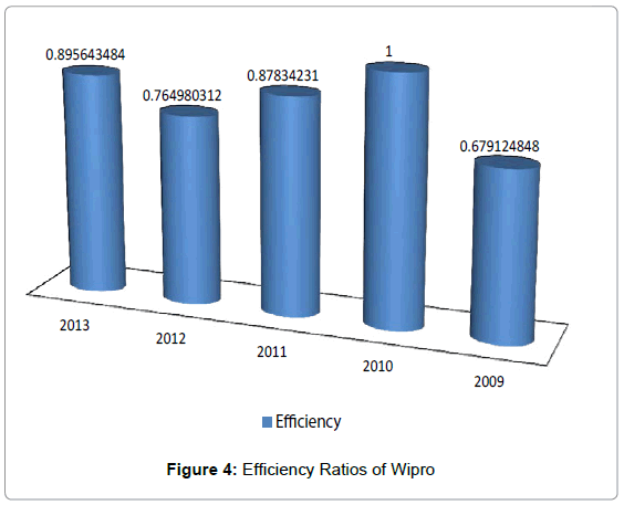 business-financial-affairs-efficiency-ratios-wipro