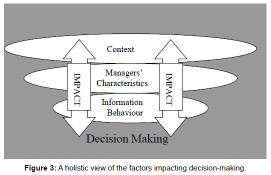 business-financial-affairs-holistic-impacting-decision