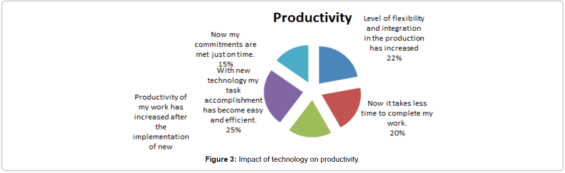 The impact of Information Technology on Job Related Factors