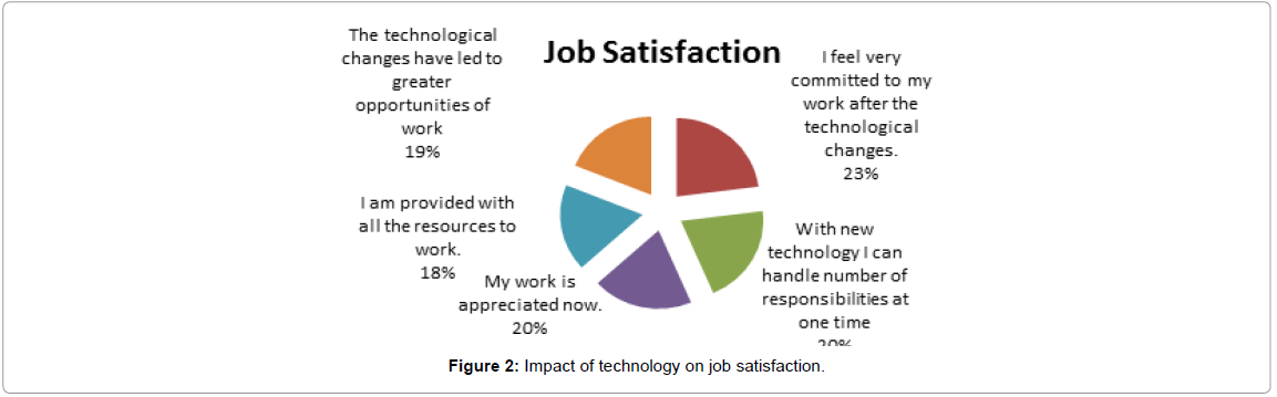 business-financial-affairs-impact-technology-satisfaction