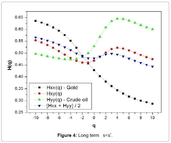 Multifractal Detrended Cross-correlation Analysis of Gold