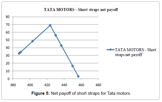 business-financial-affairs-net-payoff-short-tata