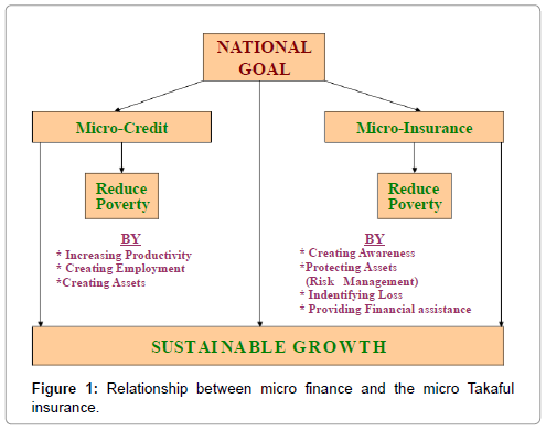 business-financial-affairs-relationship-micro-finance