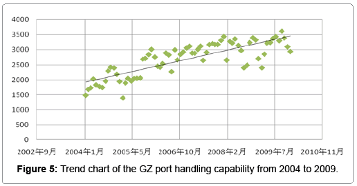 business-financial-affairs-trend-chart-gz-port