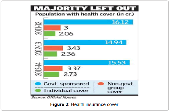 business-management-health-insurance-cover