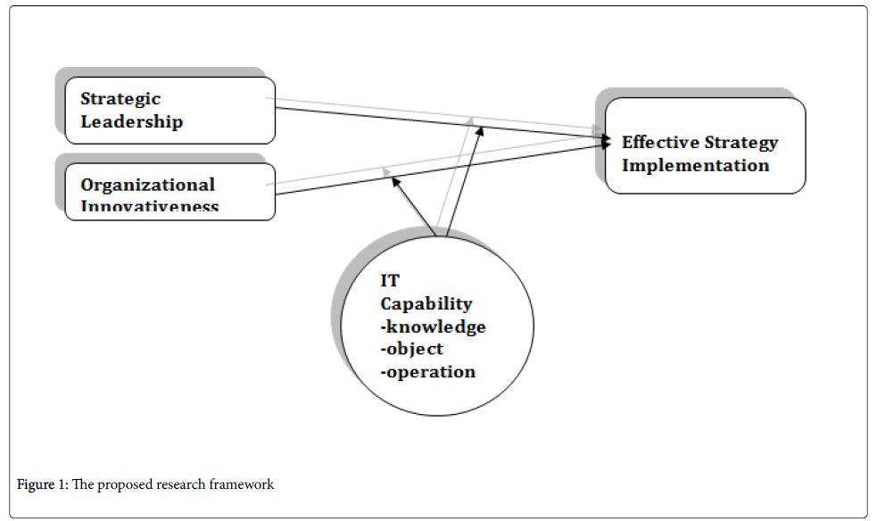The Effect of Strategic Leadership, Organization Innovativeness