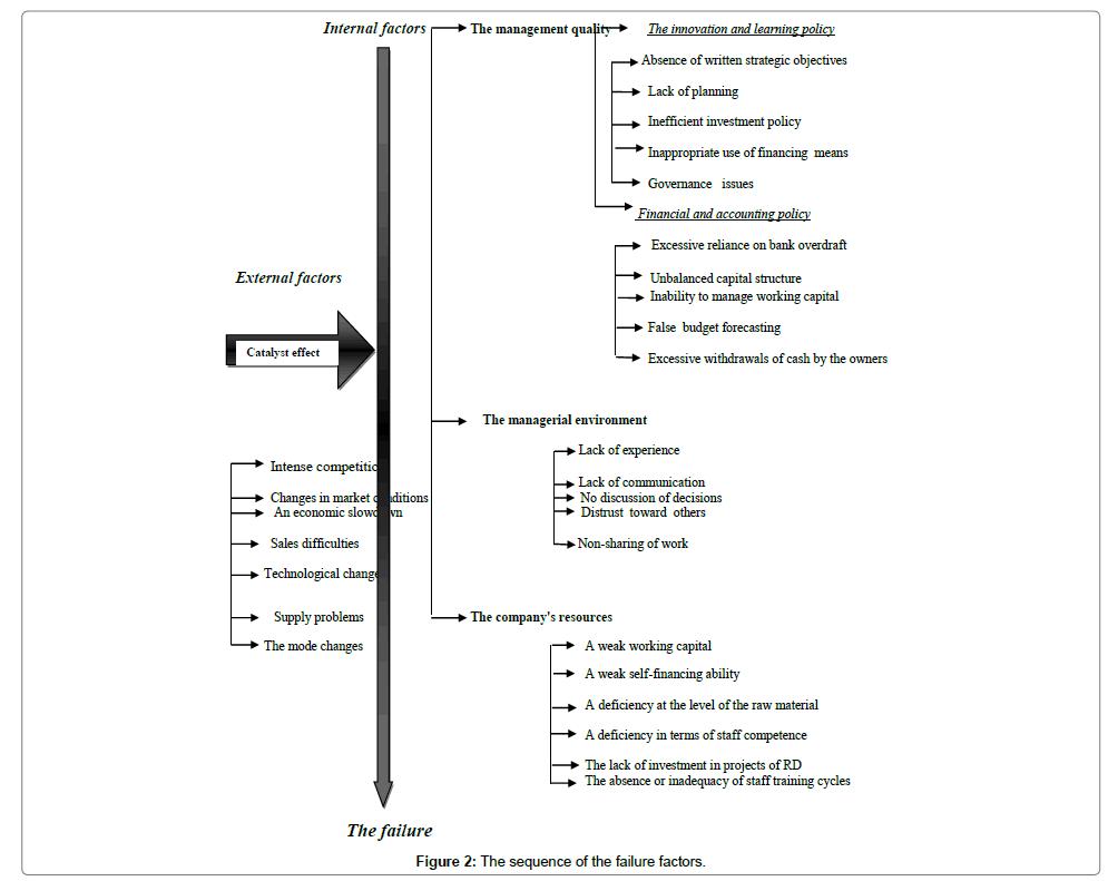 Company Failure | Internal Factors | External Factors | ANOVA
