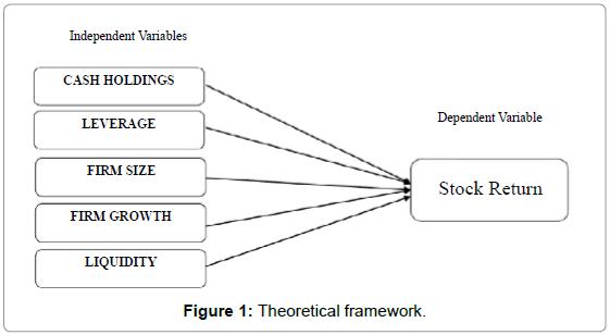 business-management-theoretical-framework