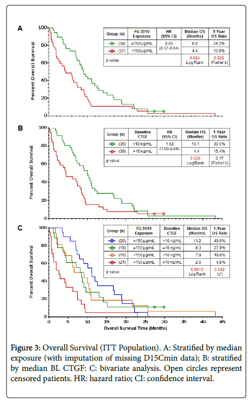 cancer-clinical-trials-Overall-Survival