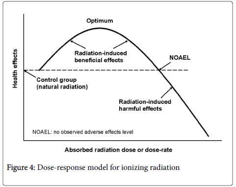 cancer-clinical-trials-ionizing-radiation