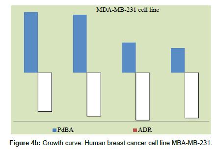 cancer-medicine-anti-cancer-drugs-Human-breast