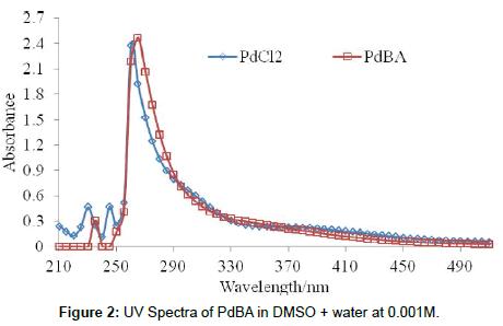 cancer-medicine-anti-cancer-drugs-PdBA-DMSO