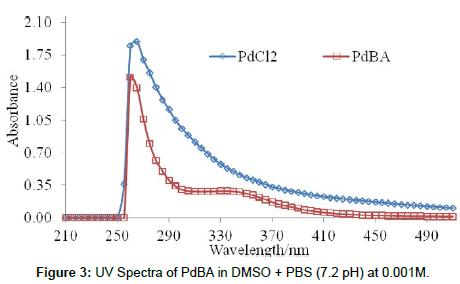 cancer-medicine-anti-cancer-drugs-Spectra-PdBA