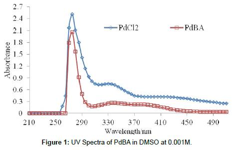 cancer-medicine-anti-cancer-drugs-UV-Spectra