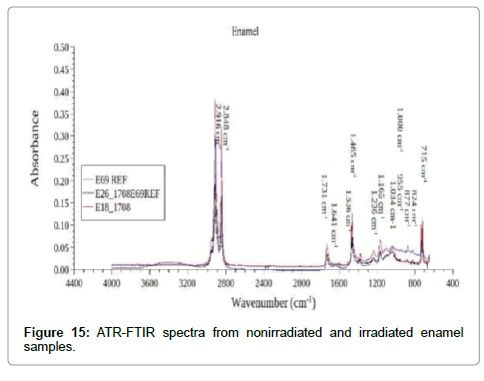 cancer-science-therapy-ATR-FTIR-spectra