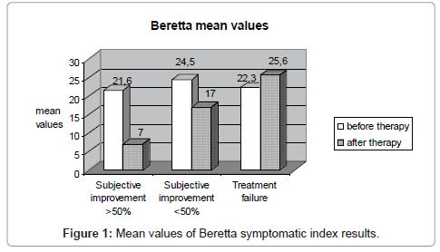 cancer-science-therapy-Beretta-symptomatic
