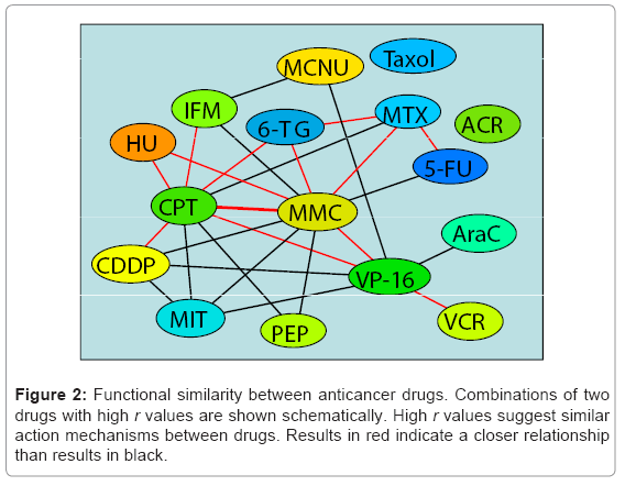 cancer-science-therapy-Functional-similarity