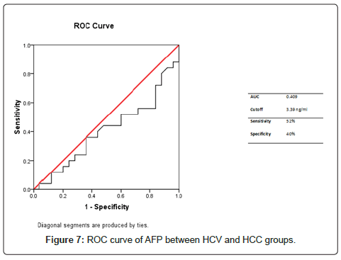 cancer-science-therapy-HCV-HCC-groups