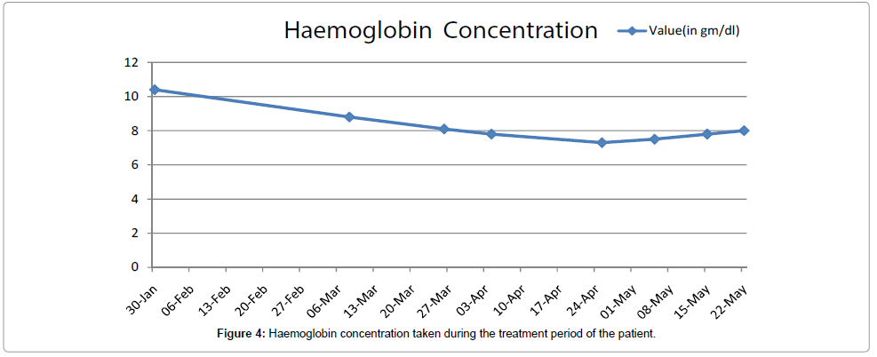 cancer-science-therapy-Haemoglobin