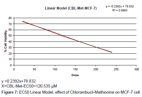cancer-science-therapy-Linear-Model-effect
