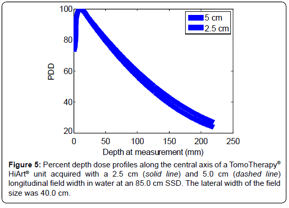 cancer-science-therap-Percent-depth