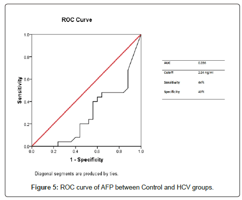 cancer-science-therapy-ROC-curve