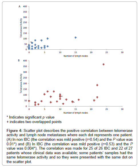 cancer-science-therapy-Scatter-plot