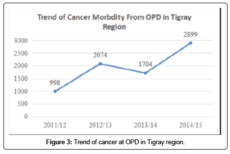 cancer-science-therapy-Tigray-region