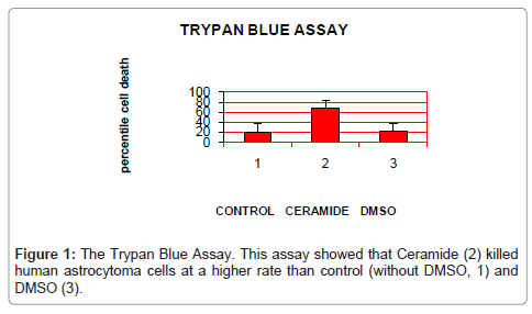 cancer-science-therapy-Trypan-Blue