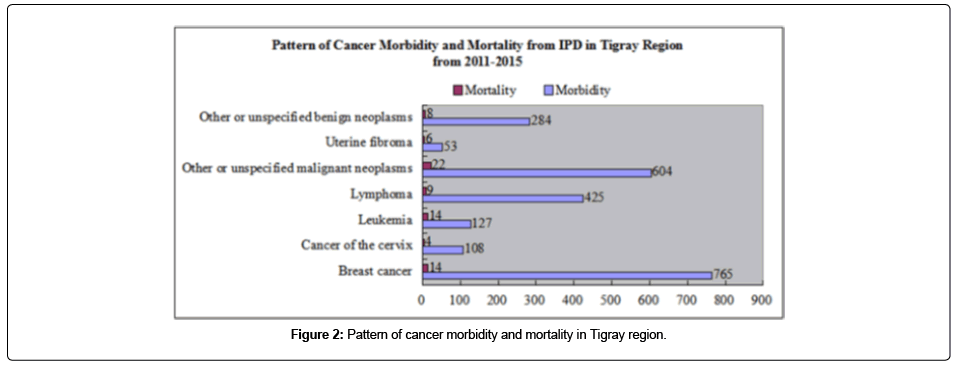 cancer-science-therapy-cancer-morbidity