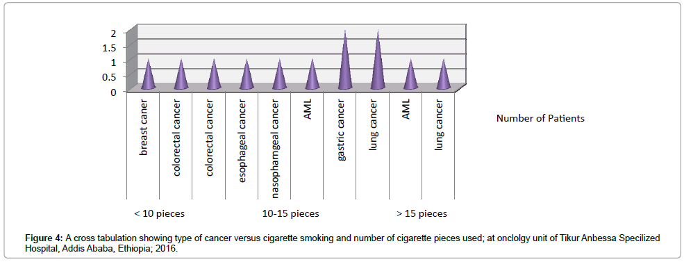 cancer-science-therapy-cigarette-smoking
