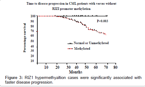 cancer-science-therapy-faster-disease-progression