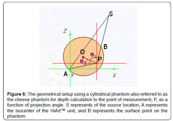 cancer-science-therap-geometrical