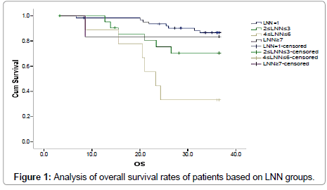 cancer-science-therapy-overall-survival-rates