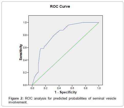 cancer-science-therapy-predicted-probabilities