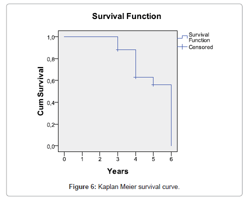 cancer-science-therapy-survival-curve