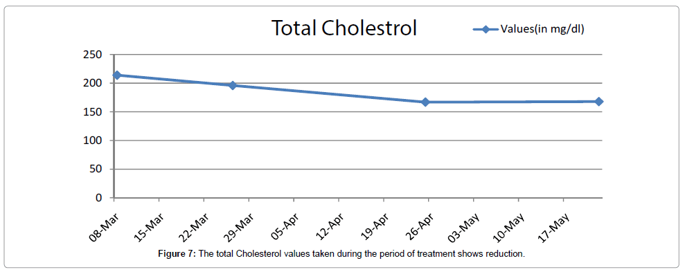cancer-science-therapy-total-Cholesterol