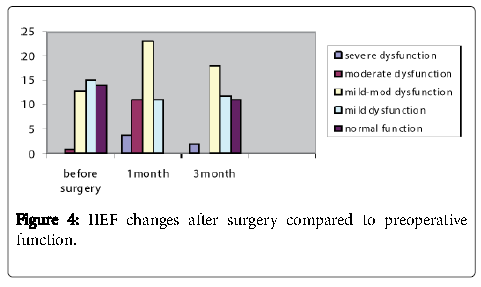 cancer-surgery-function